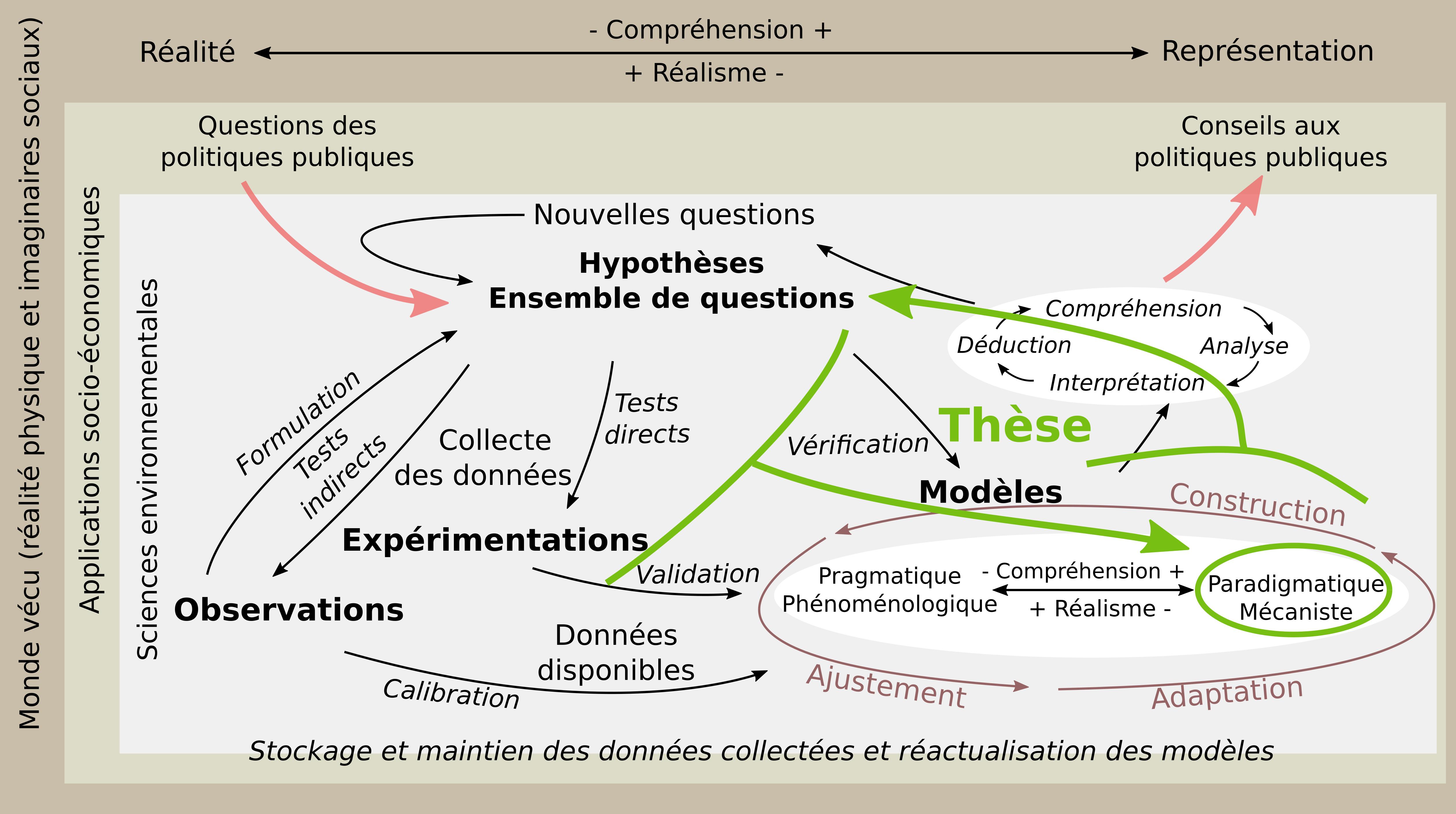 methodologie_these