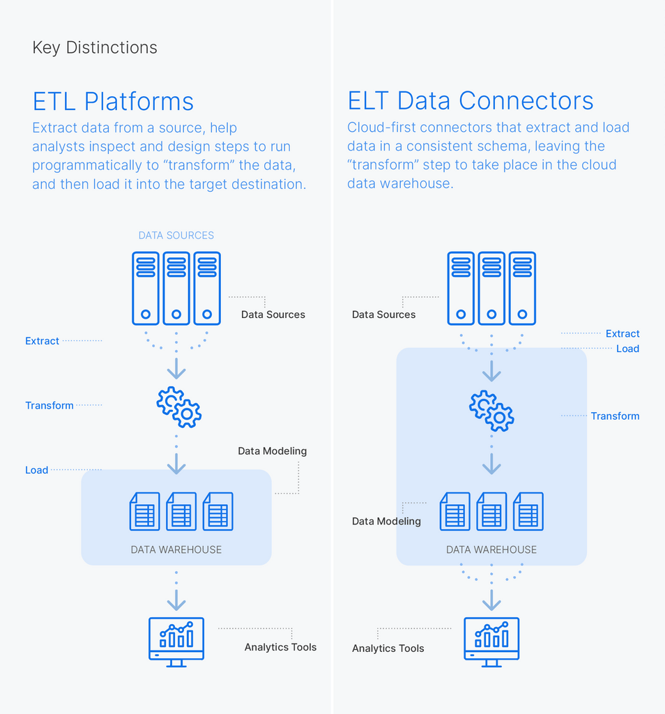 Difference between ETL and ELT data pipelines in a cloud-native data architecture