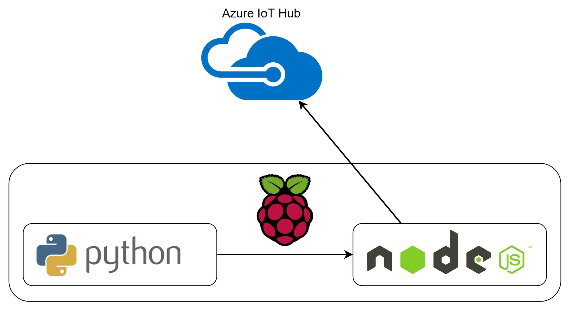 Sensor reading with Raspberry Pi