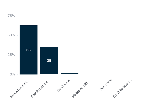 Australia's approach to multilateral climate negotiations - Lowy Institute Poll 2020