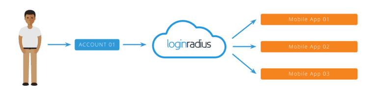 Loginradius-mobile-sso