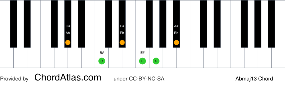 Piano chord chart for the A flat major thirteenth chord (Abmaj13). The notes Ab, C, Eb, G, Bb and F are highlighted.