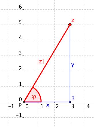 Co potřebujeme znát k určení goniometrického tvaru čísla