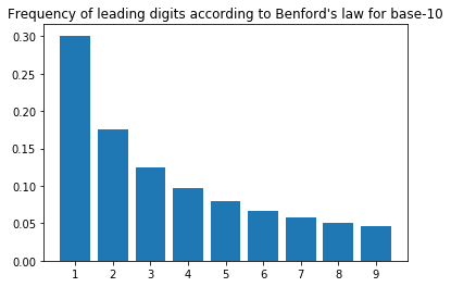 Frequency of leading digits according to Benford's law