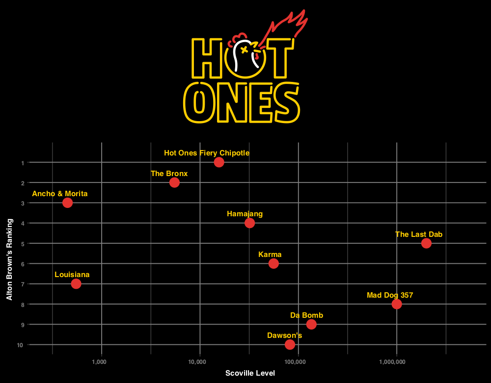 Hot Ones Visualization: Alton Brown Ranking vs Scoville Level
