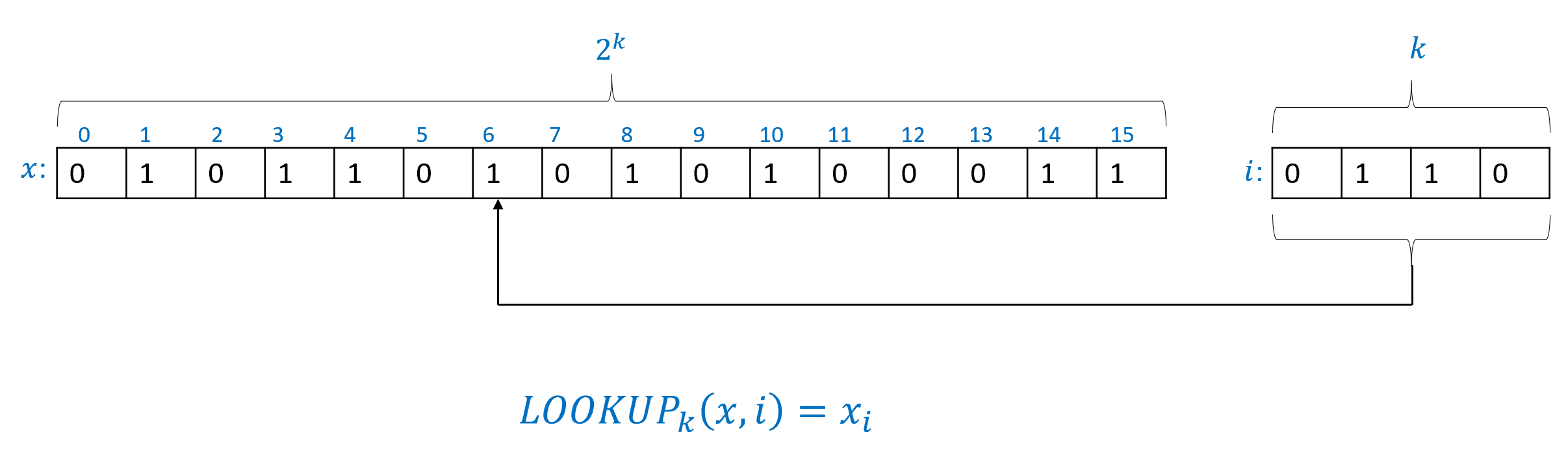 4.5: The \ensuremath{\mathit{LOOKUP}}_k function takes an input in \{0,1\}^{2^k+k}, which we denote by x,i (with x\in \{0,1\}^{2^k} and i \in \{0,1\}^k). The output is x_i: the i-th coordinate of x, where we identify i as a number in [k] using the binary representation. In the above example x\in \{0,1\}^{16} and i\in \{0,1\}^4. Since i=0110 is the binary representation of the number 6, the output of \ensuremath{\mathit{LOOKUP}}_4(x,i) in this case is x_6 = 1.