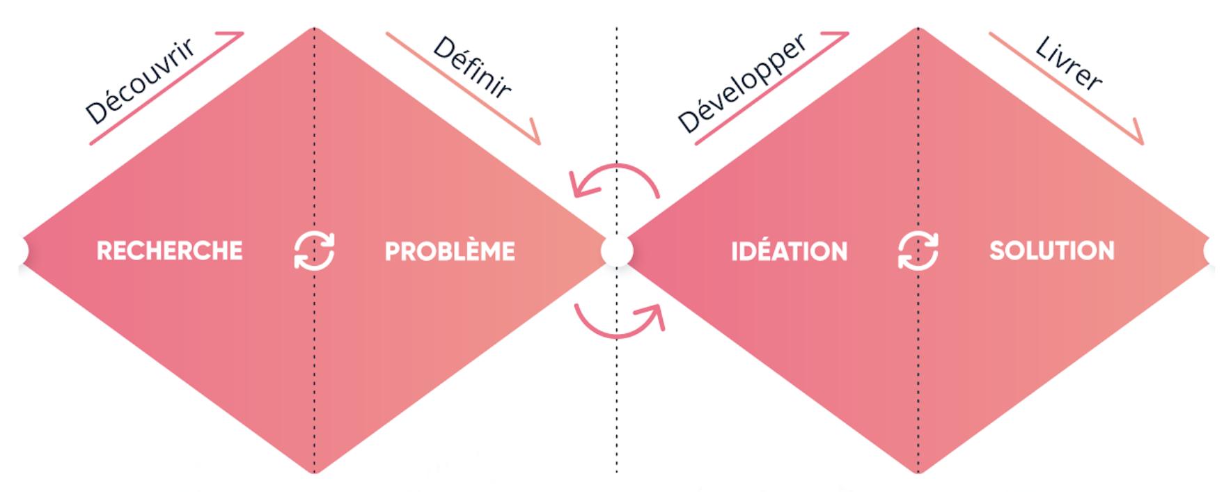 4 phases de design thinking en double diamands
