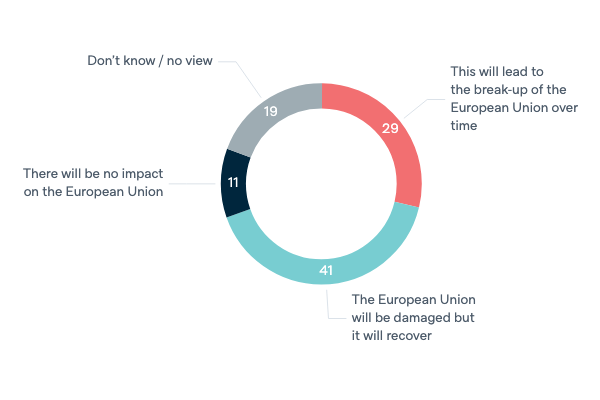 United Kingdom leaving the European Union - Lowy Institute Poll 2020