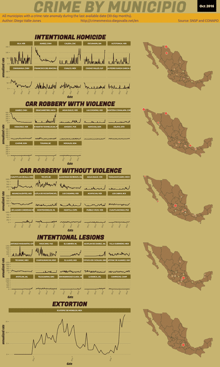 Oct 2016 Infographic of Crime in Mexico