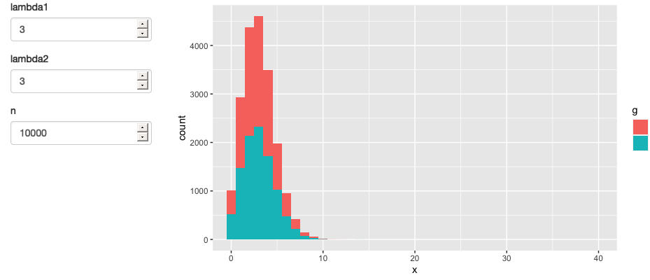 A simpler app that displays a histogram of random numbers drawn from two Poisson distributions.