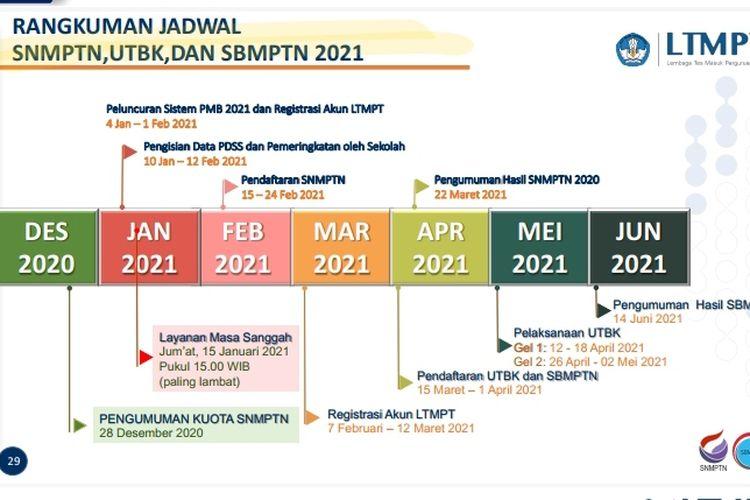 Pendaftaran, syarat dan jadwal SNMPTN Tahun 2021