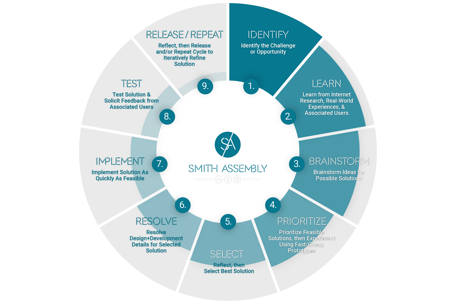 smith assembly's 9-step design process (identify, learn, brainstorm, prioritize, select, resolve, implement, test, and release/repeat)