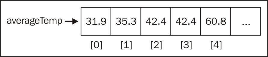 Graphical Representation of the averageTemp array