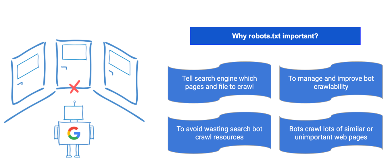 https://d33wubrfki0l68.cloudfront.net/e9ec86cd7b8fd17ee1e50e9337740e64ecb1a8b9/8be15/robots.txt importance