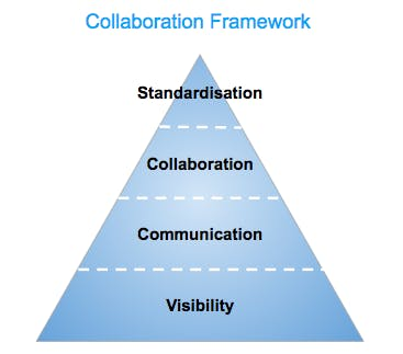 The Power of collaboration in the workplace [image 2]
