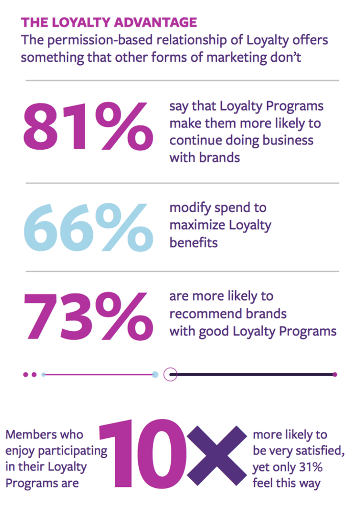 Customer loyalty statistics