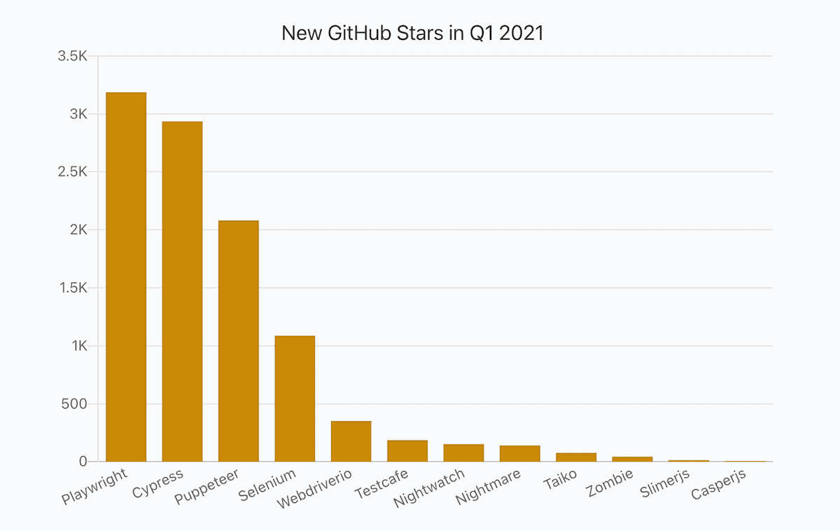 a bar chart showing numbers of JavaScript libraries' new stars in Q1 2021