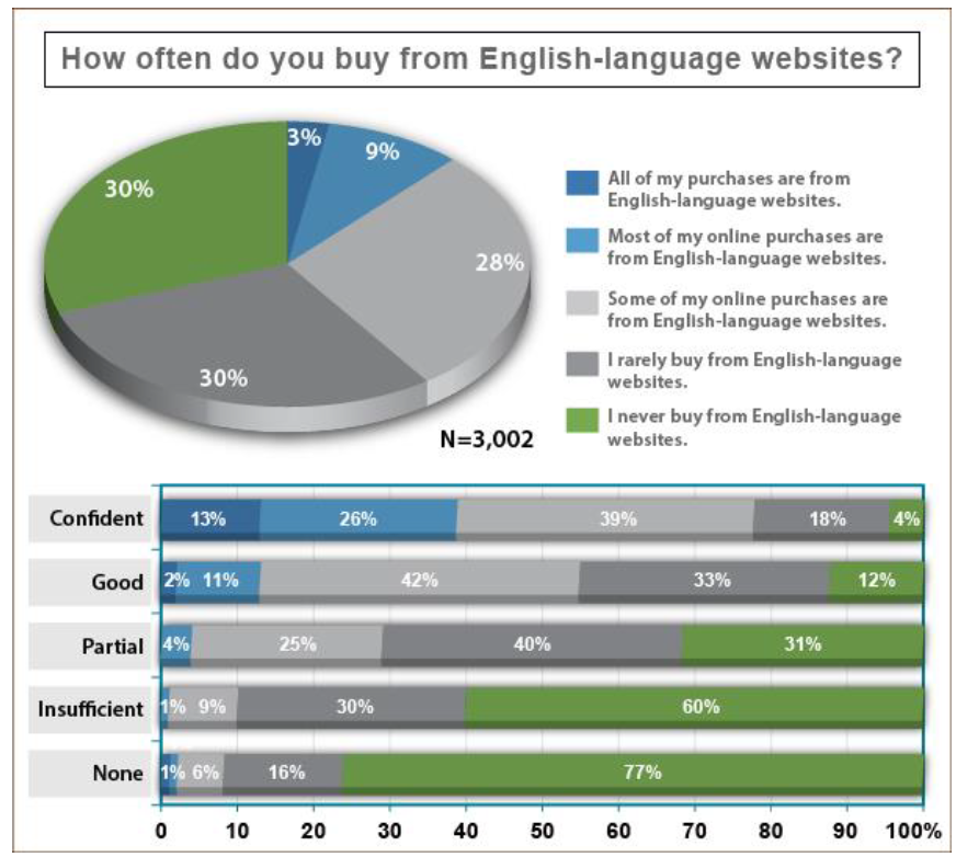 Common Sense Advisory's data shows many consumers don't buy in English