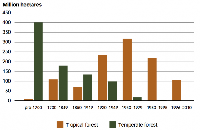 Estimated deforestation, by type of forest and time period (pre 1700-2000) – FAO (2012)0
