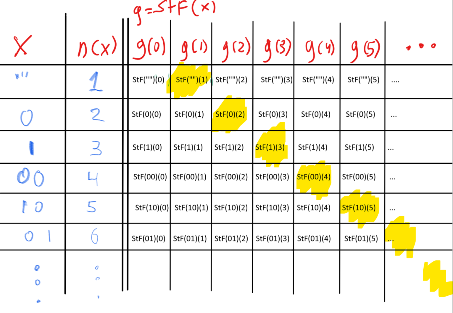 """We construct a function f^* such that f^* \neq StF(x) for every x\in \{0,1\}^* by ensuring that f^*(n(x)) \neq StF(x)(n(x)) for every x\in \{0,1\}^*. We can think of this as building a table where the columns correspond to numbers m\in \N and the rows correspond to x\in \{0,1\}^* (sorted according to n(x)). If the entry in the x-th row and the m-th column corresponds to g(m)) where g=StF(x) then f^* is obtained by going over the """"diagonal"""" elements in this table (the entries corresponding to the x-th row and n(x)-th column) and enduring that f^*(x)(n(x)) \neq StF(x)(n(x))."""