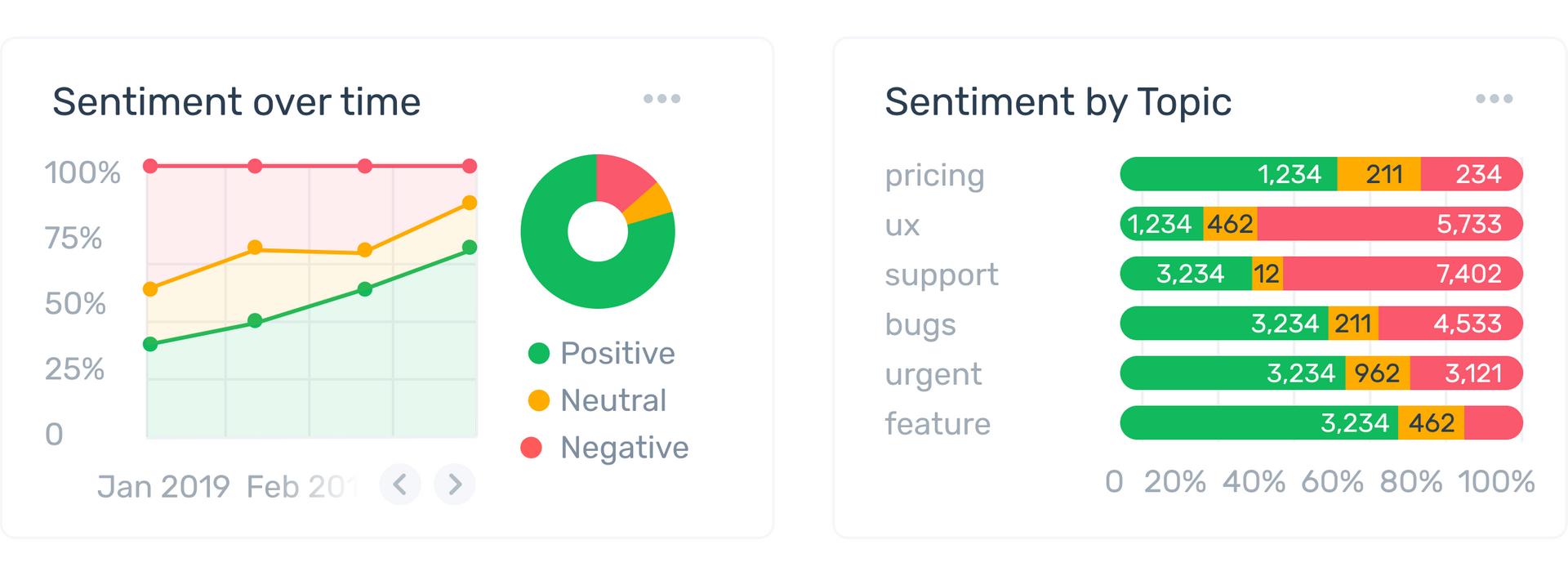 Sentiment Analysis Insights