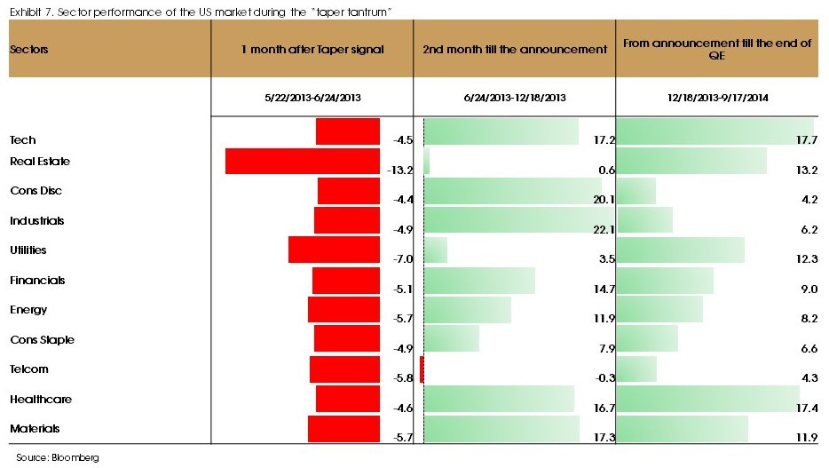 Exhibit 7 sector performance in the US market during the taper tantrum