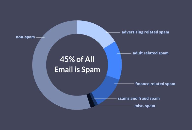 Spam word statistics