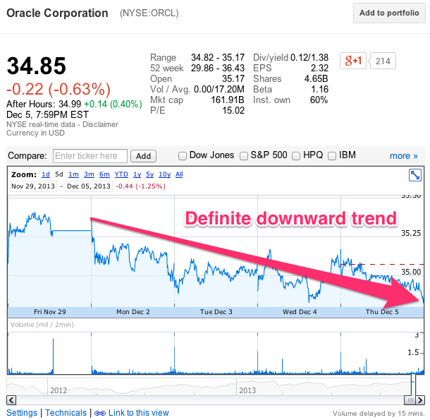 Oracle Stock Drop on My News