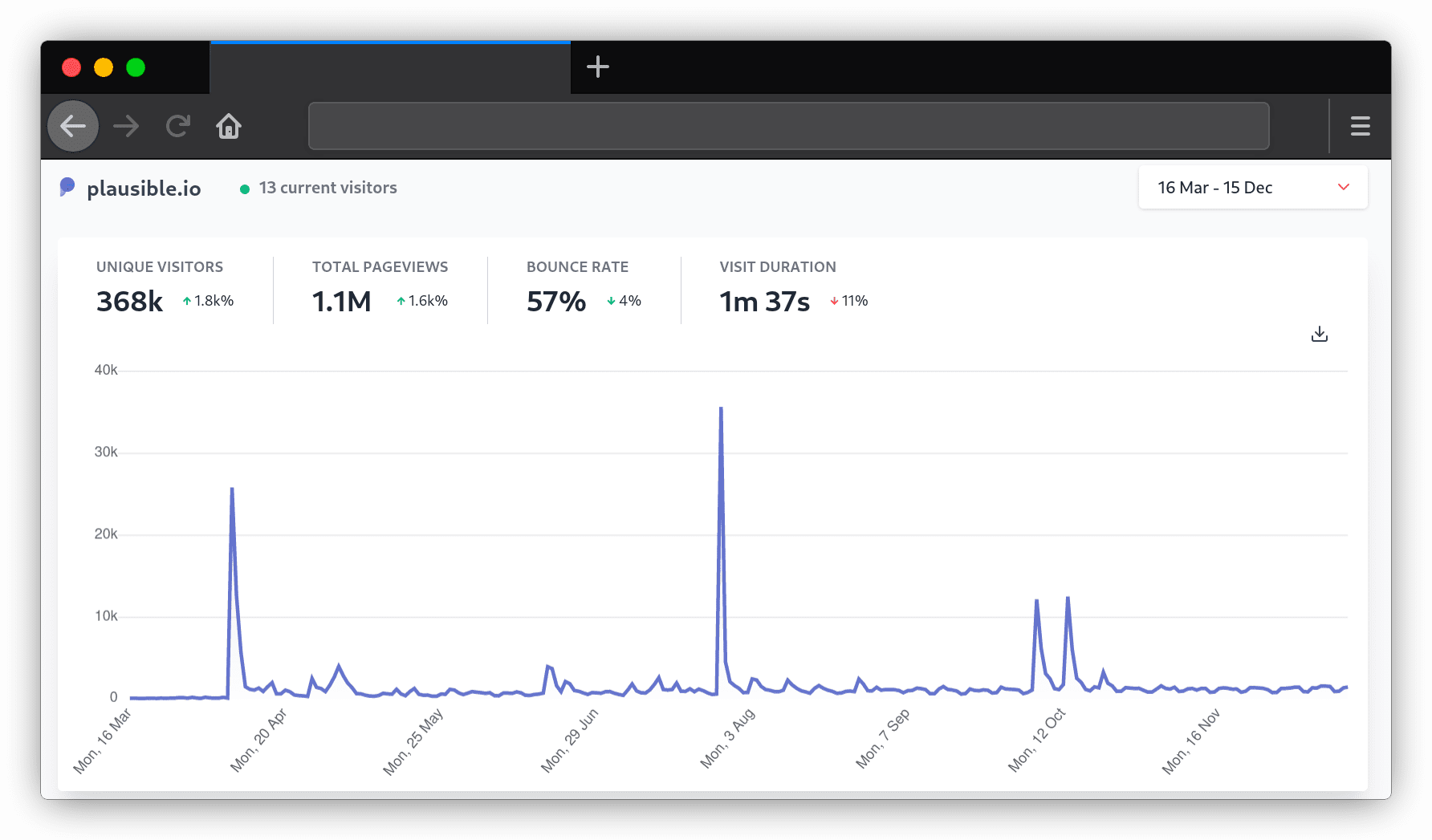 Building and growing an open source SaaS
