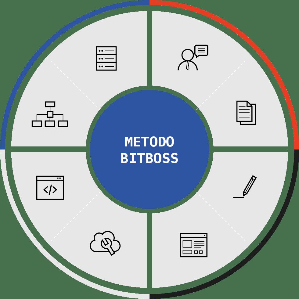 Metodo BitBoss
