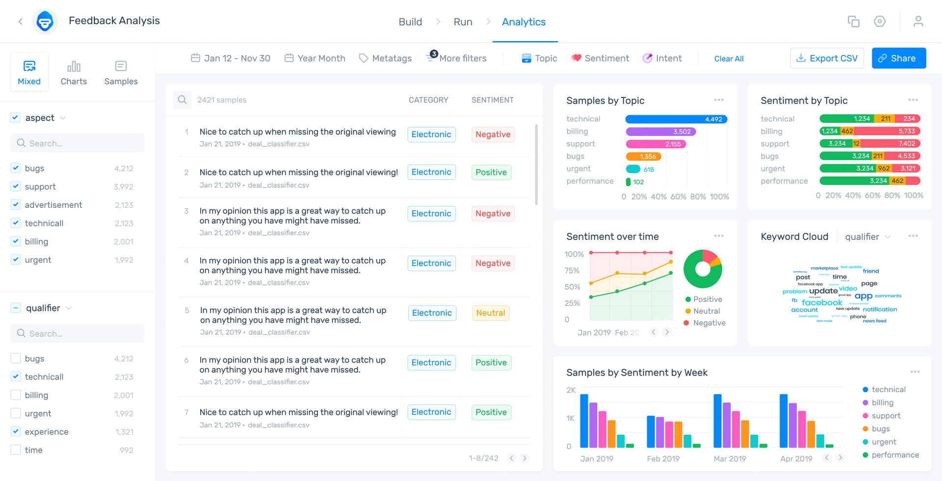 MonkeyLearn Studio showing sentiment around different topics in customer feedback. Filter by bugs, support, and more, to analyze data in minute detail.