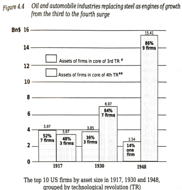 Figure 4-4 from Technological revolutions and financial capital showing the top 10 firms in US by asset size in 1917, 1930, and 1948, showing how the firms from the 4th wave of technological revolution -- oil and automobile -- overtook the 3rd wave steel industry as the growth engine of the US economy