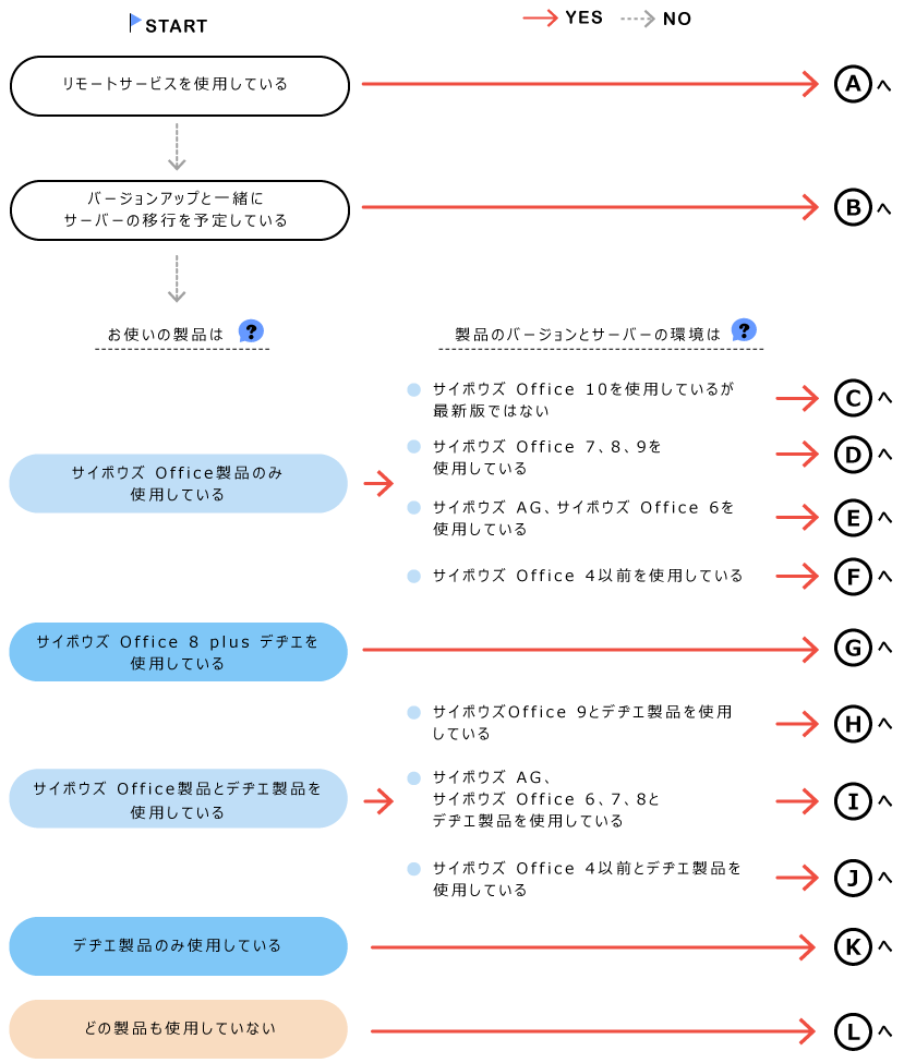 バージョンアップパターンの確認イメージ