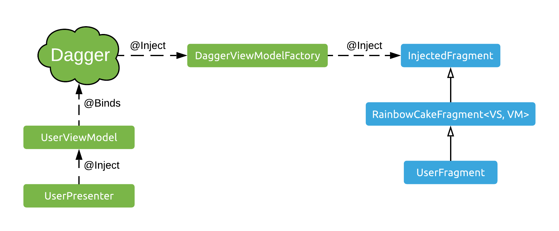 The Dagger powered ViewModel factory