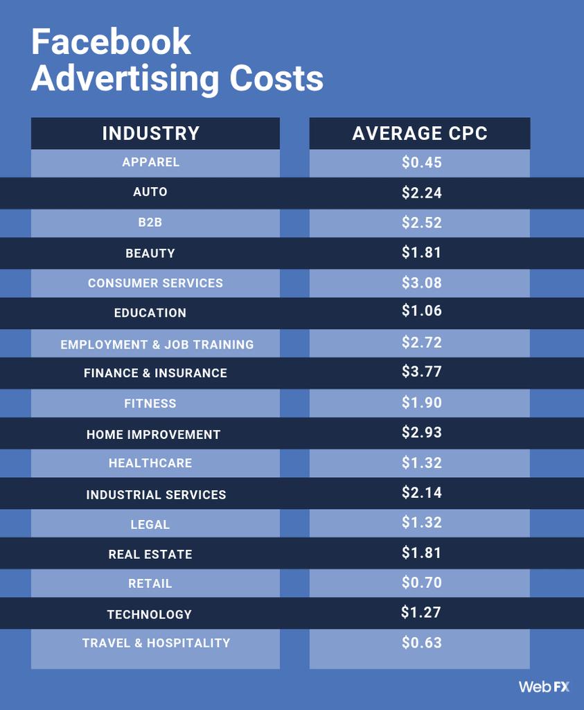 Facebook ad cost