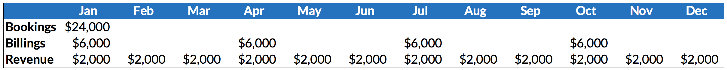 The difference between SaaS bookings, billings, and revenue for the same contract. The sum of revenue ($24k) and the sum of billings ($24k) always equals the total bookings number.