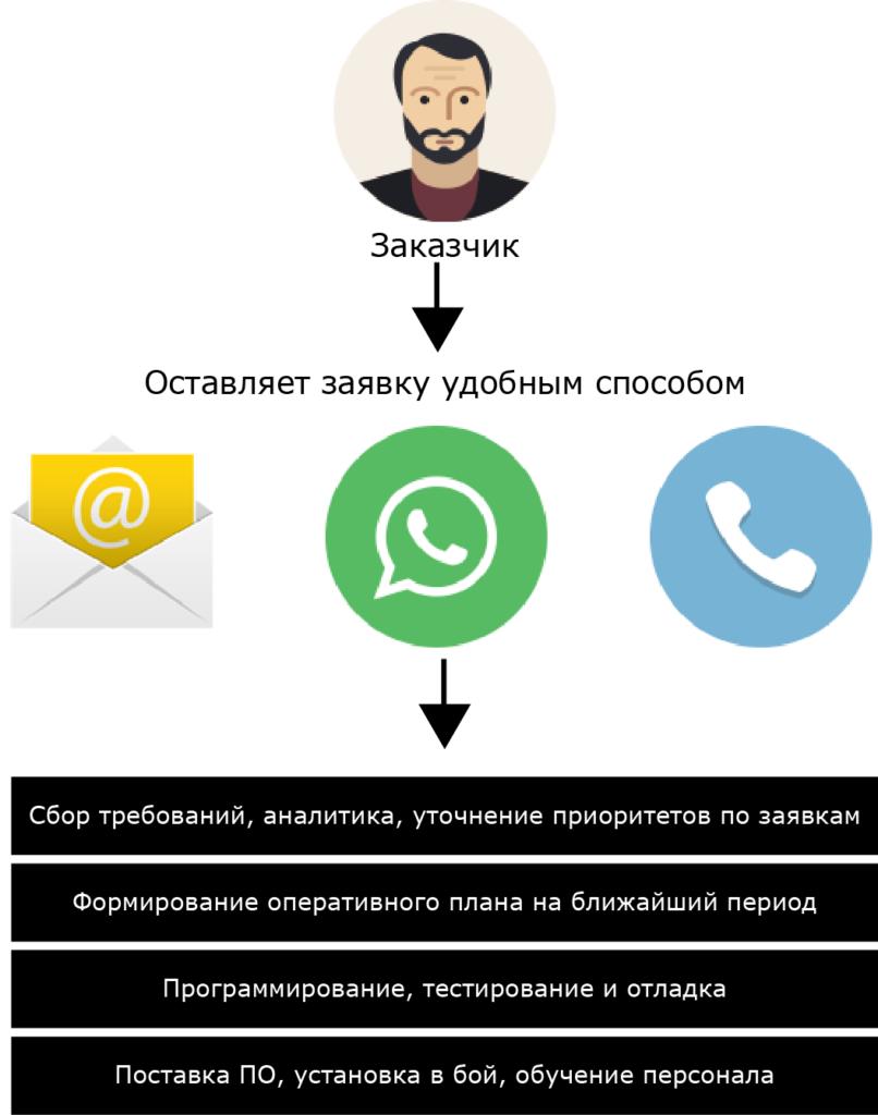 Схема работы над приложением