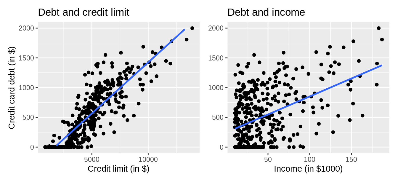 Relationship between credit card debt and credit limit/income.