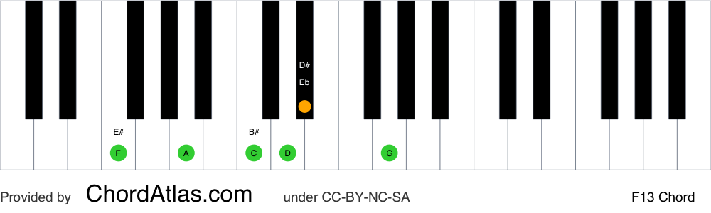 Piano chord chart for the F dominant thirteenth chord (F13). The notes F, A, C, Eb, G and D are highlighted.