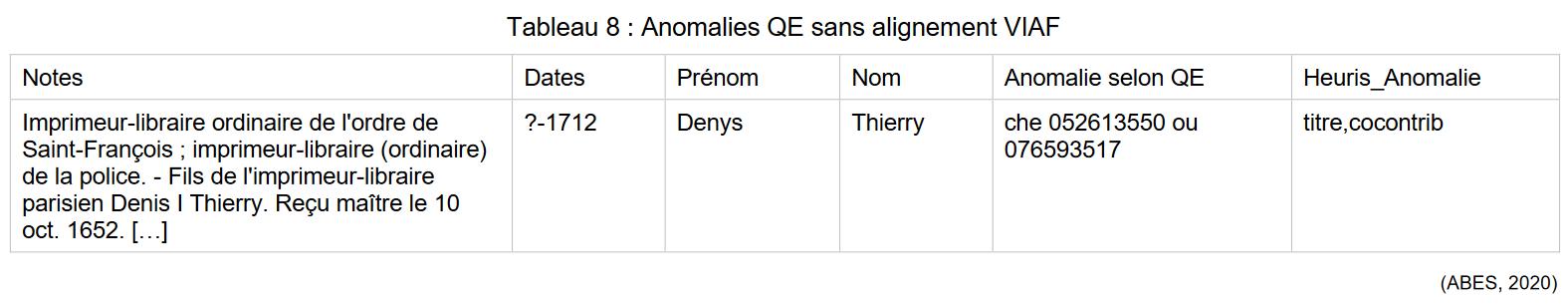 Exemple d'un problème d'alignement identifié par QE et nécessitant une vérification manuelle