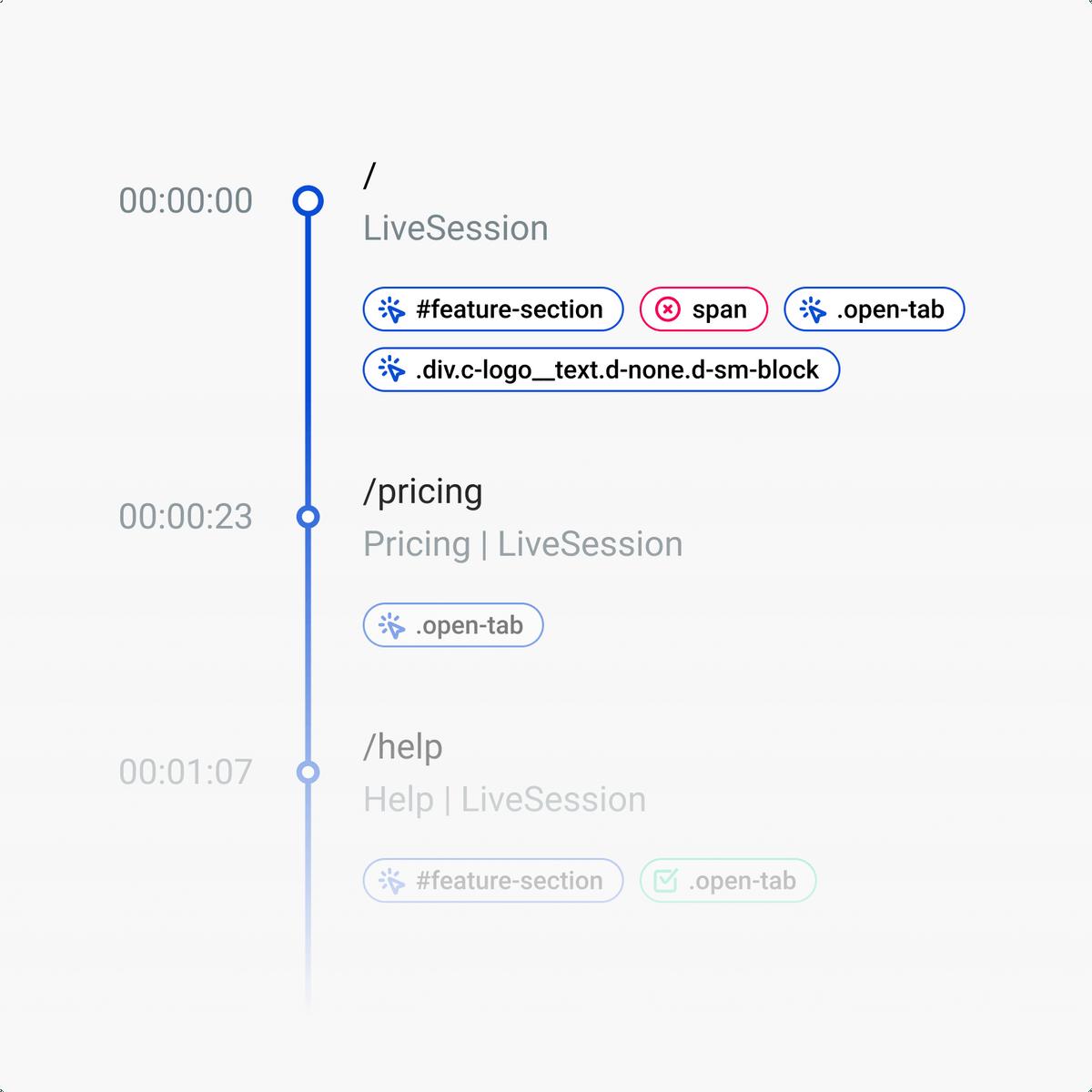 user-journey