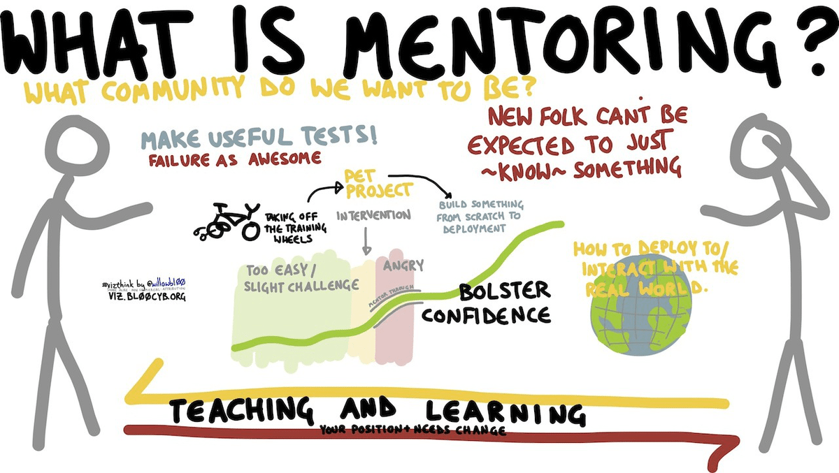 """A chaart on """"what is mentoring?"""" showing different questions and symbols referring to the relationship between mentor and mentee."""