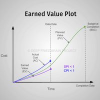 Schedule Performance Index (SPI) and Cost Performance Index (CPI) in EVM