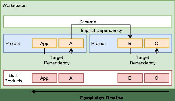 modular dependencies