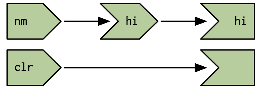 The reactive graph does not record the connection between the unnamed observer and the `nm` input; this dependency is outside of its scope.