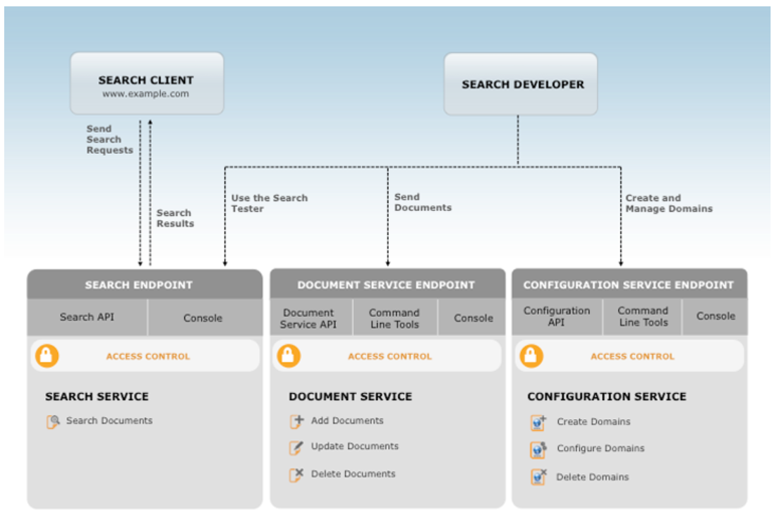 Image Retrieved From: https://aws.amazon.com/cloudsearch/details/