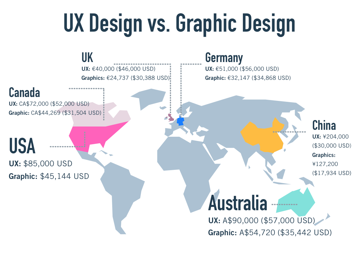 Graphic Design To Ux The Ultimate Career Change Guide