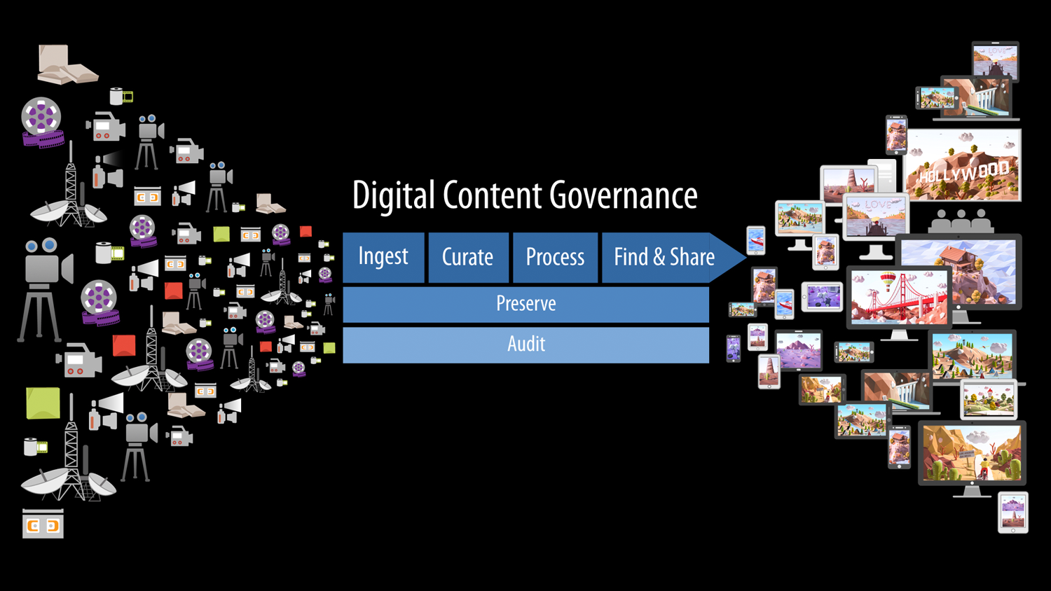 image from Digital Content Governance – the Clever Storage