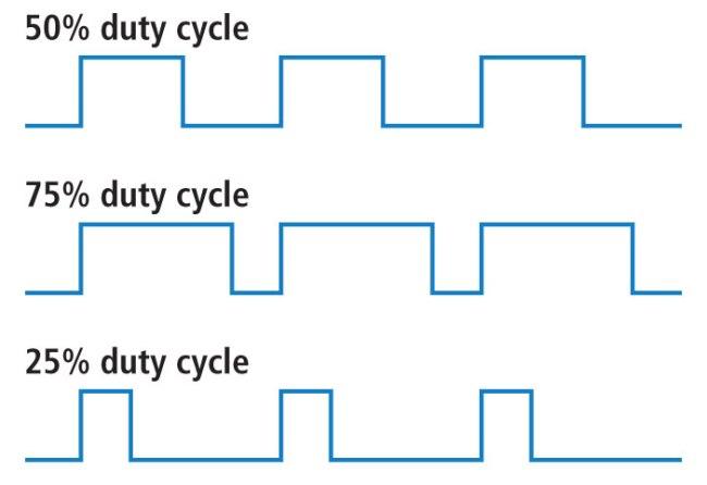dutycycle