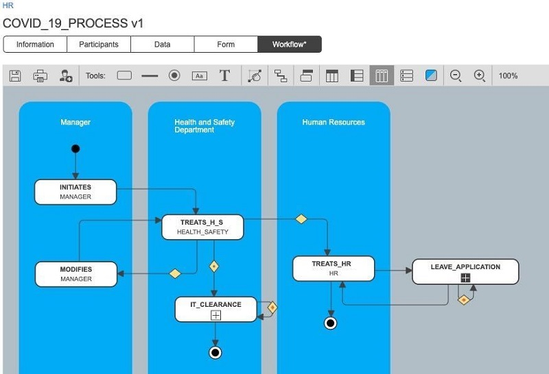 covid process workflow